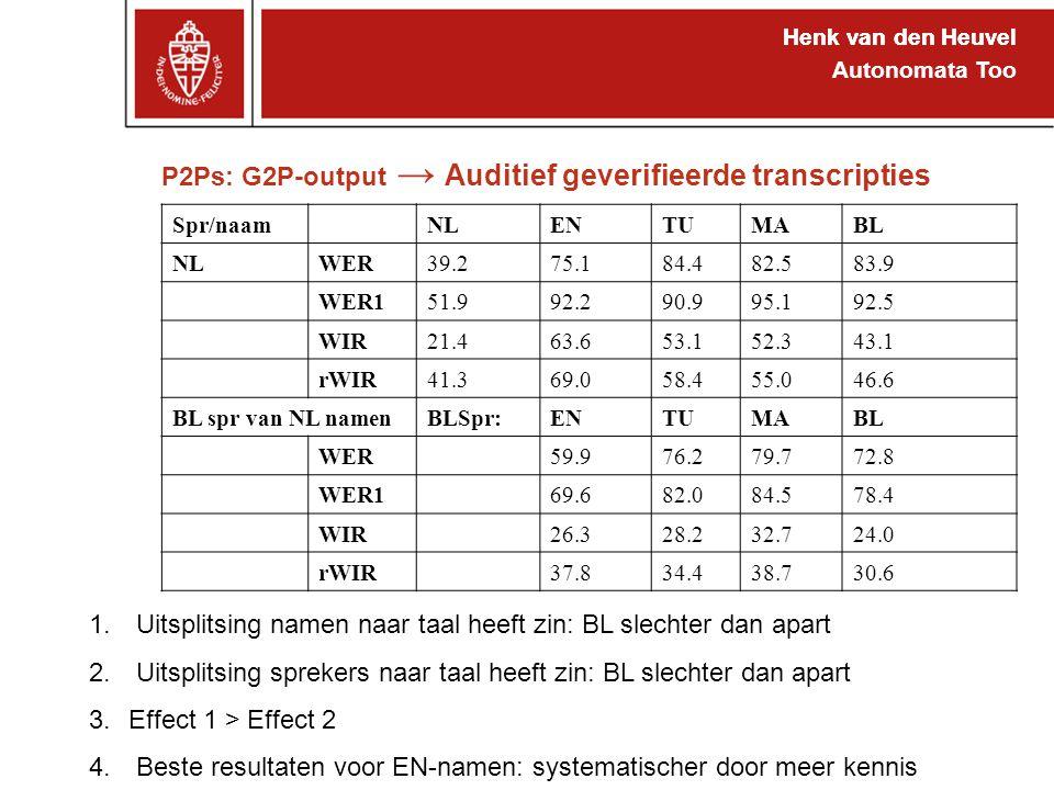 Henk van den Heuvel Autonomata Too P2Ps: G2P-output → Auditief geverifieerde transcripties Henk van den Heuvel 1.