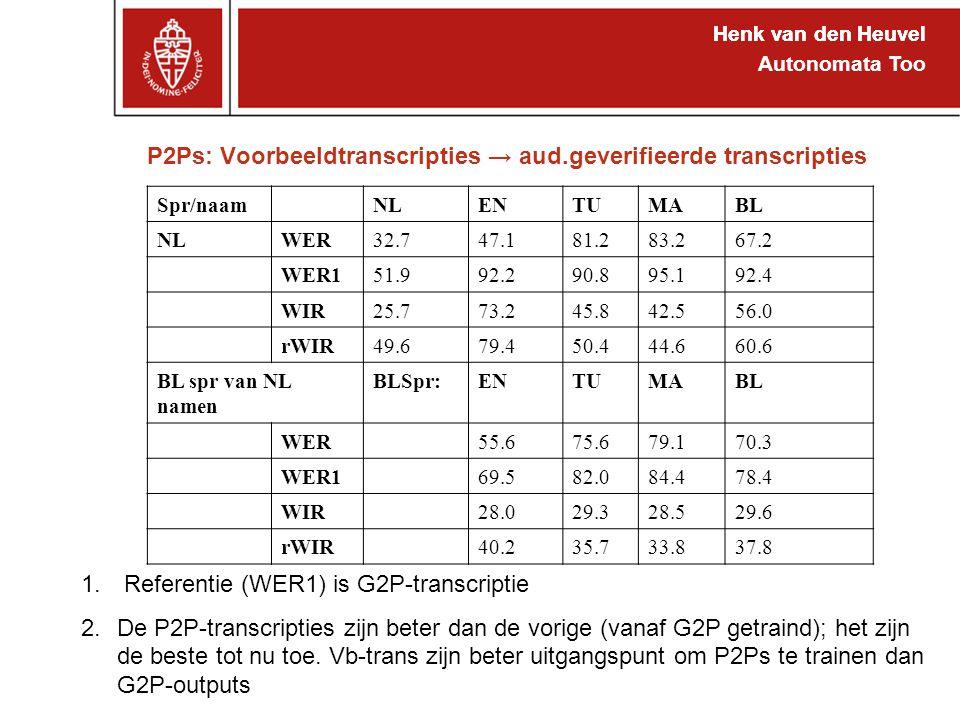 Henk van den Heuvel Autonomata Too P2Ps: Voorbeeldtranscripties → aud.geverifieerde transcripties Henk van den Heuvel 1. Referentie (WER1) is G2P-tran