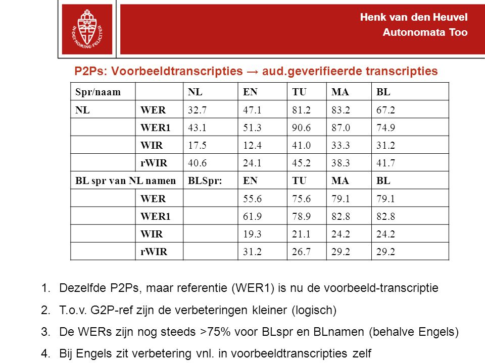 Henk van den Heuvel Autonomata Too P2Ps: Voorbeeldtranscripties → aud.geverifieerde transcripties Henk van den Heuvel 1.Dezelfde P2Ps, maar referentie (WER1) is nu de voorbeeld-transcriptie 2.T.o.v.