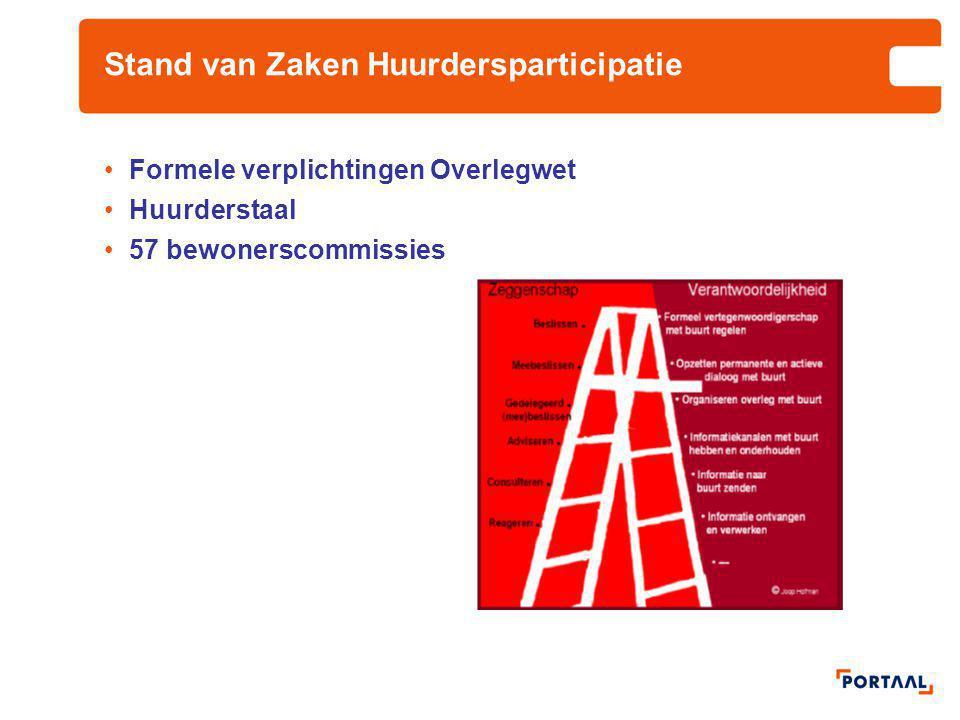 Stand van Zaken Huurdersparticipatie Formele verplichtingen Overlegwet Huurderstaal 57 bewonerscommissies