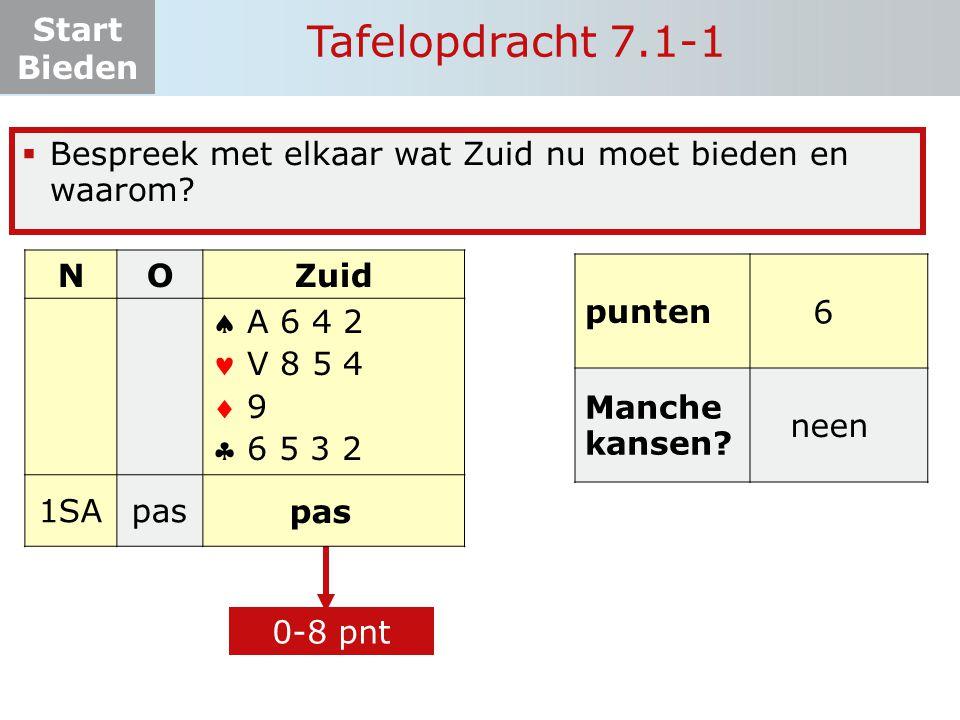 Start Bieden Tafelopdracht 7.1-1 punten Manche kansen.