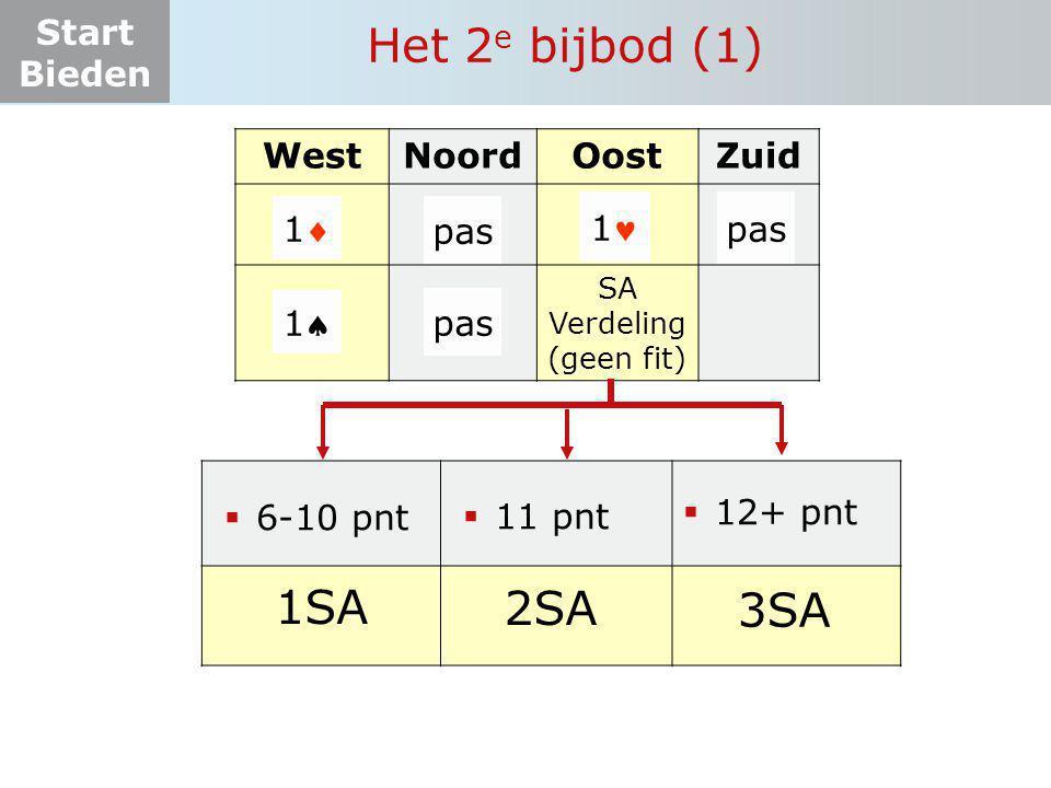 Start Bieden WestNoordOostZuid SA Verdeling (geen fit) 11 pas Het 2 e bijbod (1) 1 pas  6-10 pnt 1SA  11 pnt 2SA  12+ pnt 3SA 11 pas