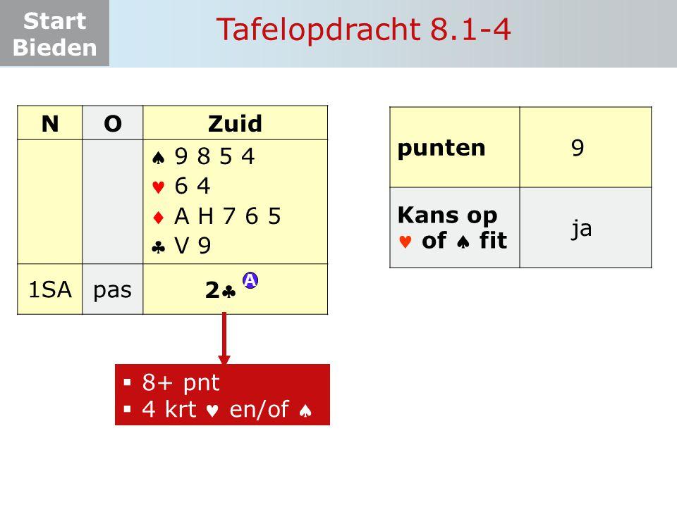 Start Bieden Tafelopdracht 8.1-4 NOZuid    1SApas? 22 9 8 5 4 6 4 A H 7 6 5 V 9 punten Kans op of  fit 9 ja  8+ pnt  4 krt en/of  A