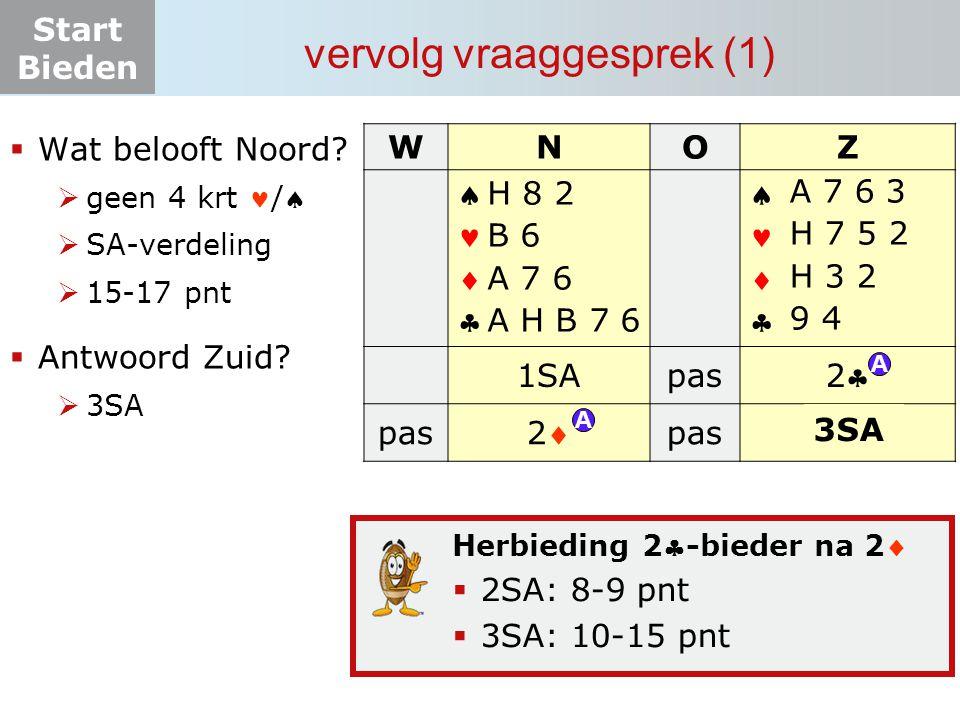 Start Bieden vervolg vraaggesprek (1) Herbieding 2-bieder na 2  2SA: 8-9 pnt  3SA: 10-15 pnt  Wat belooft Noord?  geen 4 krt /  SA-verdeling 