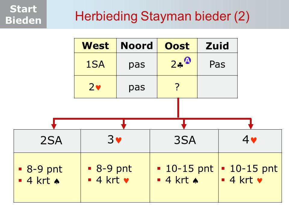 Start Bieden Herbieding Stayman bieder (2) WestNoordOostZuid 1SApas 22 Pas 2 pas? A 2SA  8-9 pnt  4 krt  3  8-9 pnt  4 krt  10-15 pnt  4 krt