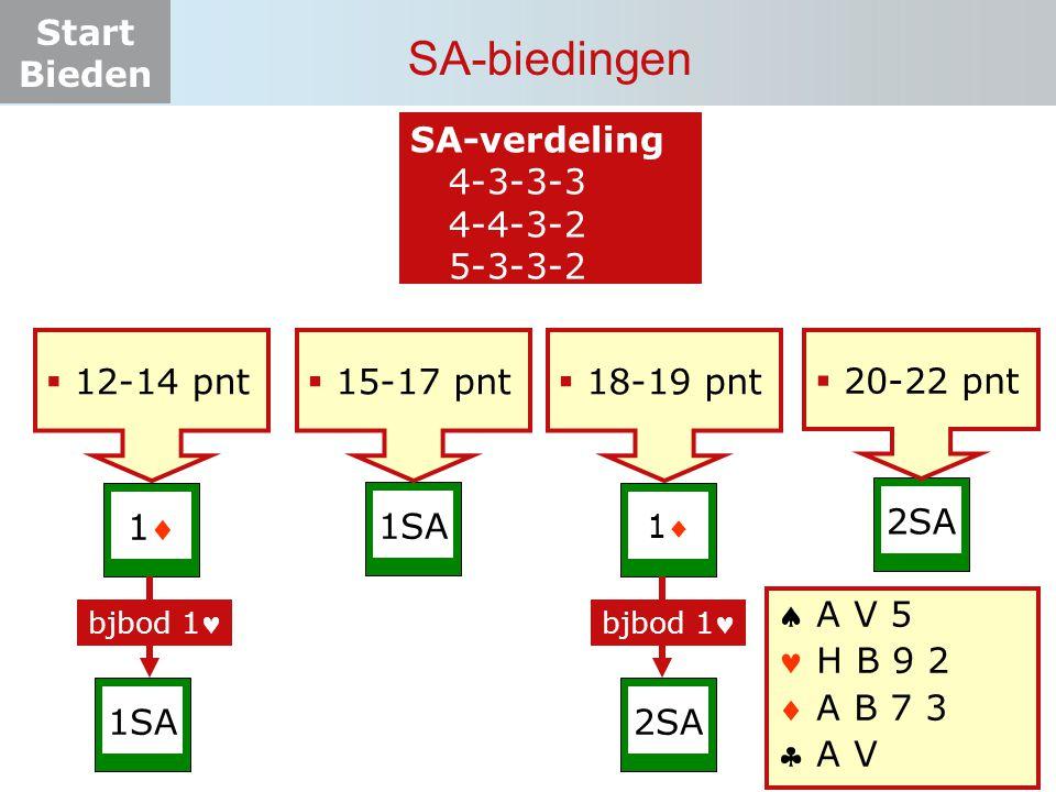Start Bieden SA-biedingen 11  12-14 pnt 1SA 11 2SA1SA2SA bjbod 1  15-17 pnt  18-19 pnt  20-22 pnt SA-verdeling  4-3-3-3  4-4-3-2  5-3-3-2 