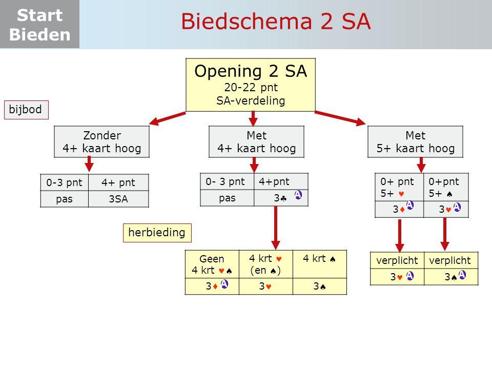 Start Bieden Opening 2 SA 20-22 pnt SA-verdeling Zonder 4+ kaart hoog Met 4+ kaart hoog Met 5+ kaart hoog 0+ pnt 5+ 0+pnt 5+  333 0-3 pnt4+ pnt pas