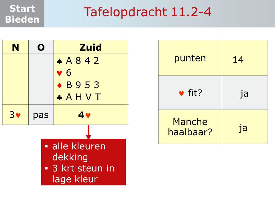 Start Bieden Tafelopdracht 11.2-4  alle kleuren dekking  3 krt steun in lage kleur NOZuid    3 pas? 4 A 8 4 2 6 B 9 5 3 A H V T punten fit? Manch