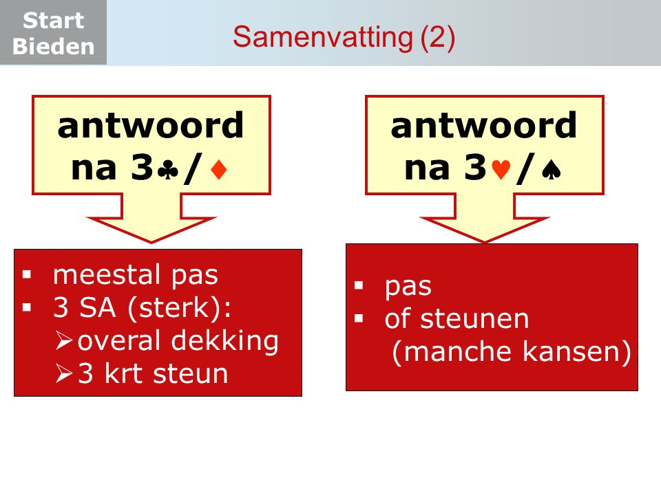 Start Bieden Samenvatting (2) antwoord na 3/  meestal pas  3 SA (sterk):  overal dekking  3 krt steun antwoord na 3/  pas  of steunen (manche