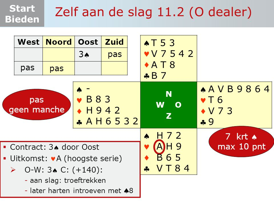 Start Bieden Zelf aan de slag 11.2 (O dealer)  Contract: 3 door Oost  Uitkomst: A (hoogste serie)  O-W: 3 C: (+140): -aan slag: troeftrekken -later harten introeven met 8 WestNoordOostZuid pas       N W O Z       7 krt  max 10 pnt A V B 9 8 6 4 T 6 V 7 3 9 H 7 2 A H 9 B 6 5 V T 8 4 - B 8 3 H 9 4 2 A H 6 5 3 2 pas T 5 3 V 7 5 4 2 A T 8 B 7 pas geen manche pas 33