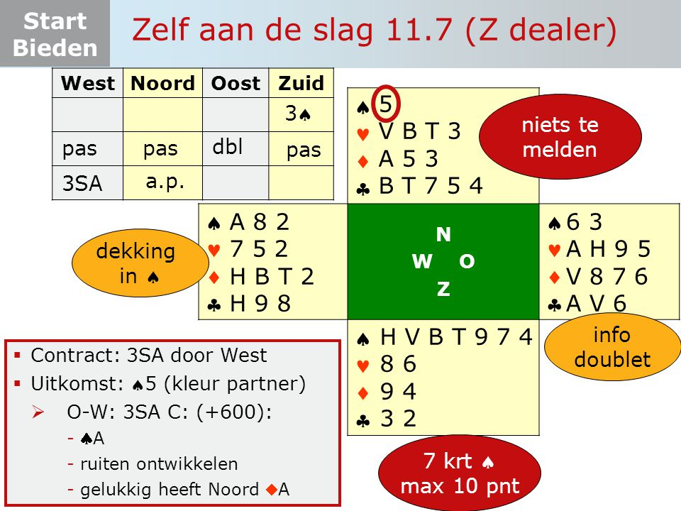 Start Bieden Zelf aan de slag 11.7 (Z dealer)  Contract: 3SA door West  Uitkomst: 5 (kleur partner)  O-W: 3SA C: (+600): -A-A -ruiten ontwikkelen -gelukkig heeft Noord A WestNoordOostZuid pas       N W O Z       7 krt  max 10 pnt 6 3 A H 9 5 V 8 7 6 A V 6 H V B T 9 7 4 8 6 9 4 3 2 A 8 2 7 5 2 H B T 2 H 9 8 33 5 V B T 3 A 5 3 B T 7 5 4 dbl pas niets te melden 3SA a.p.