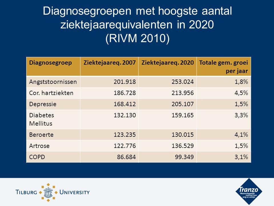 Diagnosegroepen met hoogste aantal ziektejaarequivalenten in 2020 (RIVM 2010) DiagnosegroepZiektejaareq.