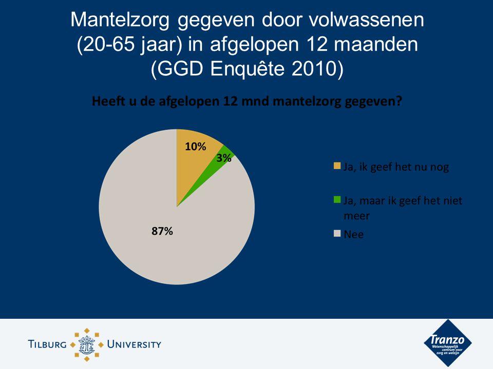 Mantelzorg gegeven door volwassenen (20-65 jaar) in afgelopen 12 maanden (GGD Enquête 2010)