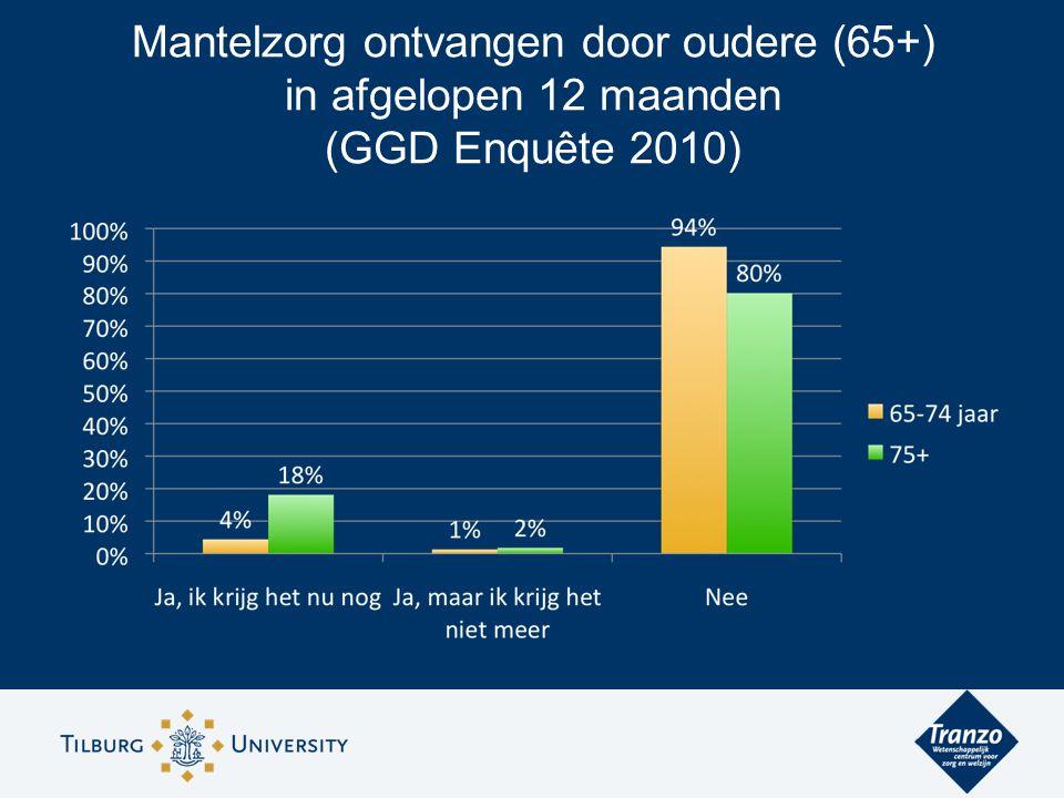 Mantelzorg ontvangen door oudere (65+) in afgelopen 12 maanden (GGD Enquête 2010)