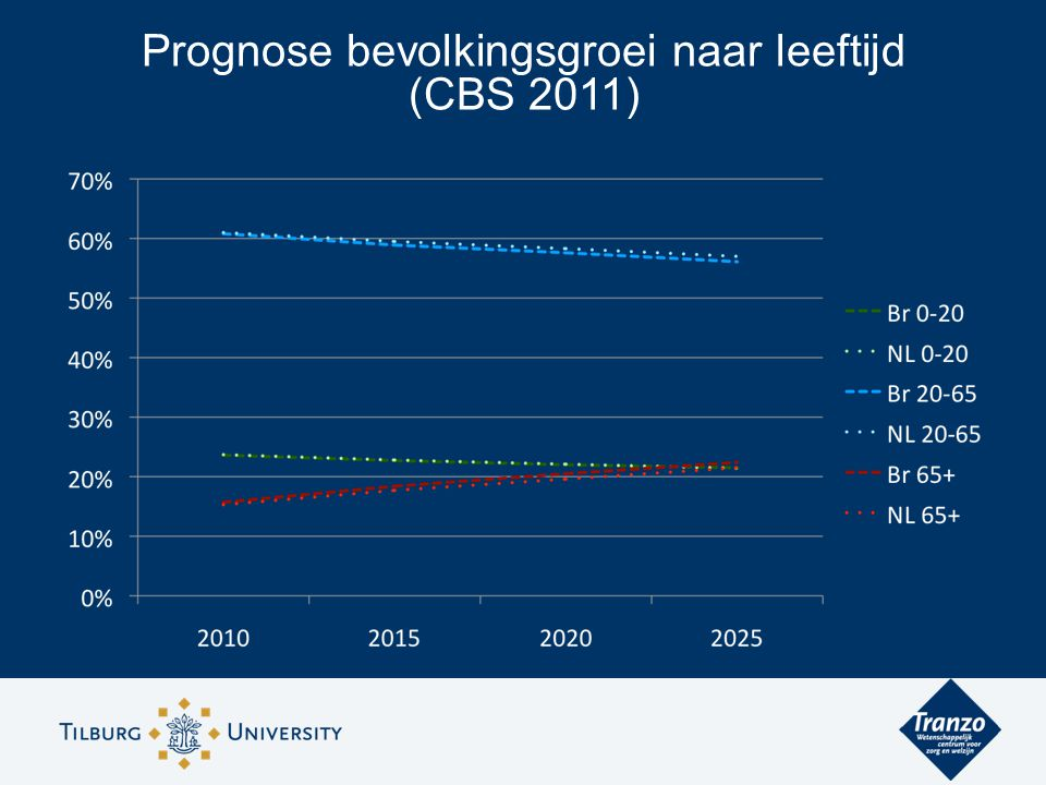 Prognose bevolkingsgroei naar leeftijd (CBS 2011)