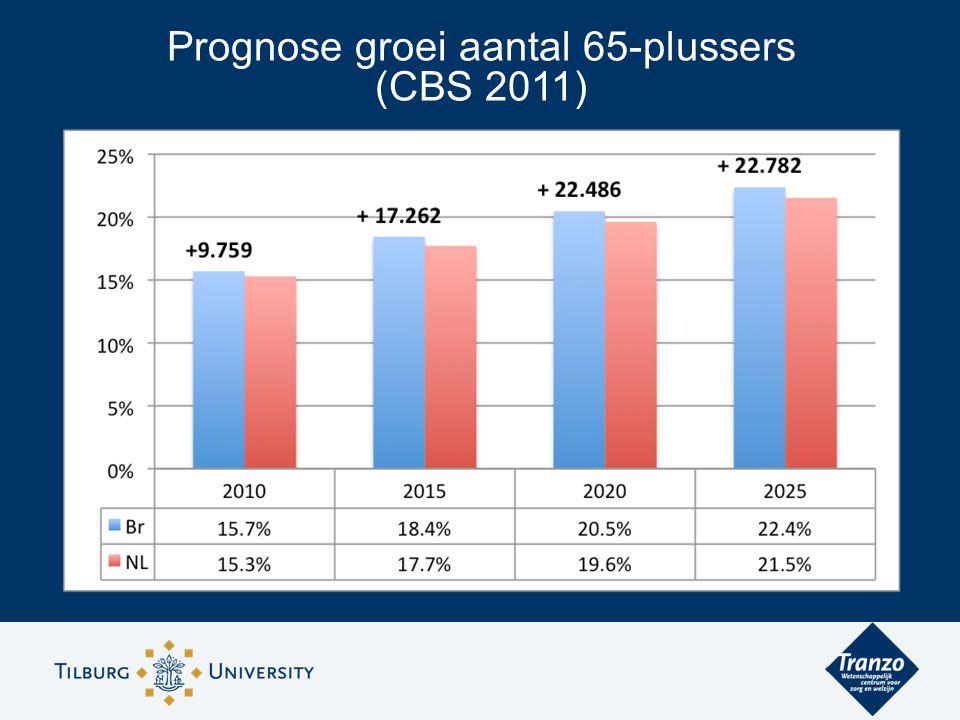 Prognose groei aantal 65-plussers (CBS 2011)