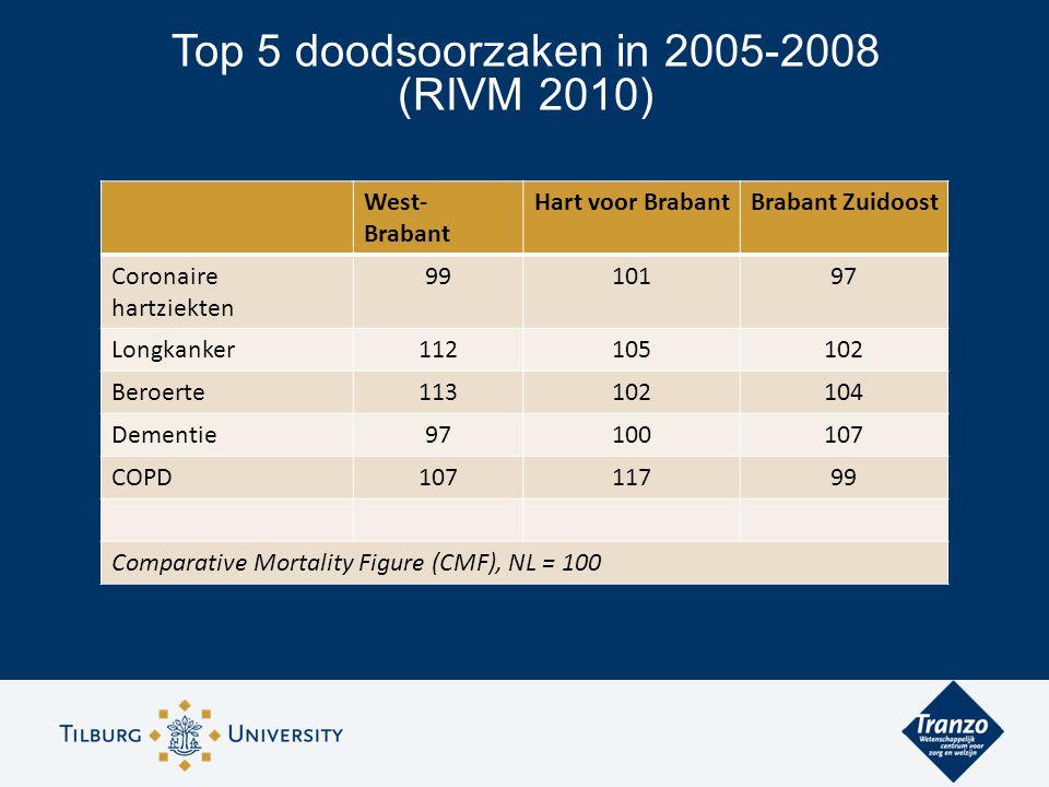 Top 5 doodsoorzaken in 2005-2008 (RIVM 2010) West- Brabant Hart voor BrabantBrabant Zuidoost Coronaire hartziekten 9910197 Longkanker112105102 Beroerte113102104 Dementie97100107 COPD10711799 Comparative Mortality Figure (CMF), NL = 100