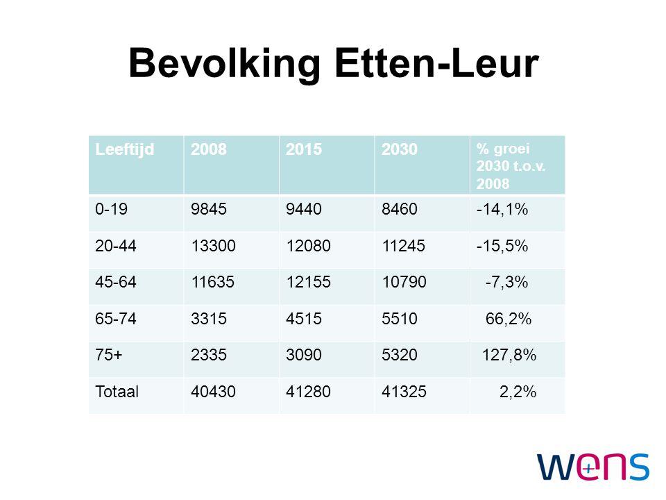 Bevolking Etten-Leur Leeftijd200820152030 % groei 2030 t.o.v. 2008 0-19984594408460-14,1% 20-44133001208011245-15,5% 45-64116351215510790 -7,3% 65-743