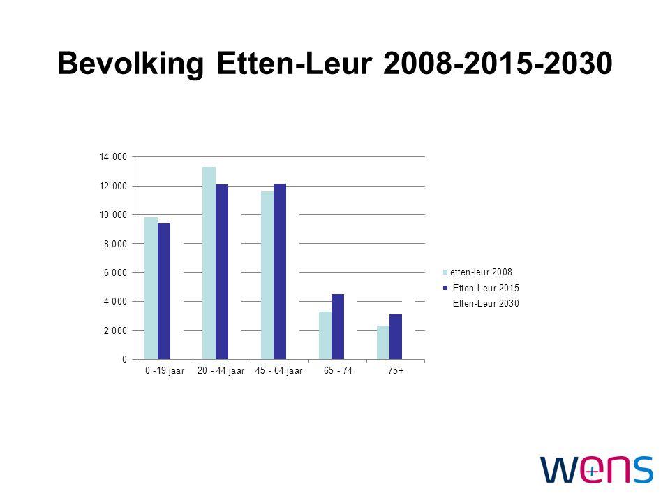 Bevolking Etten-Leur 2008-2015-2030