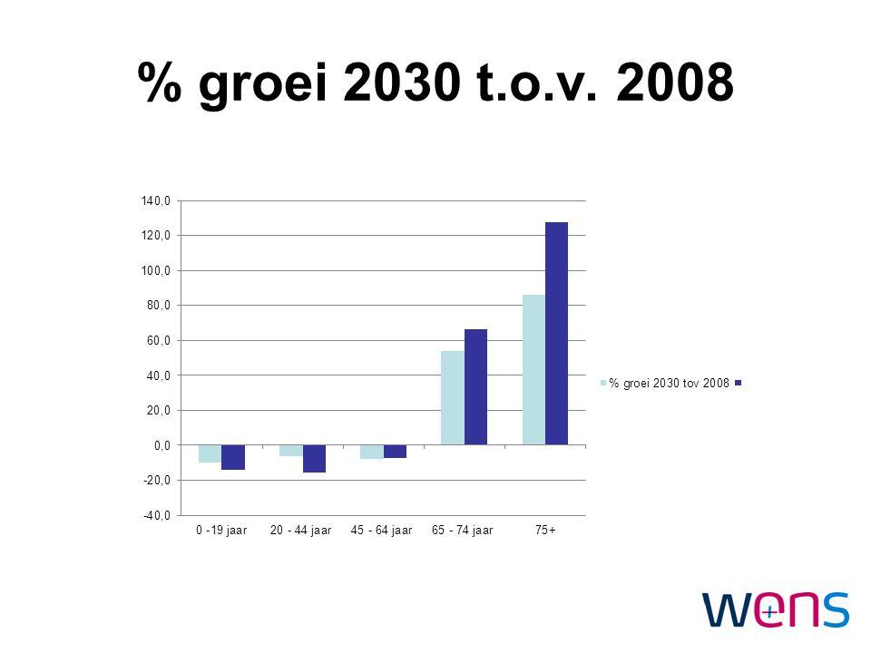 % groei 2030 t.o.v. 2008
