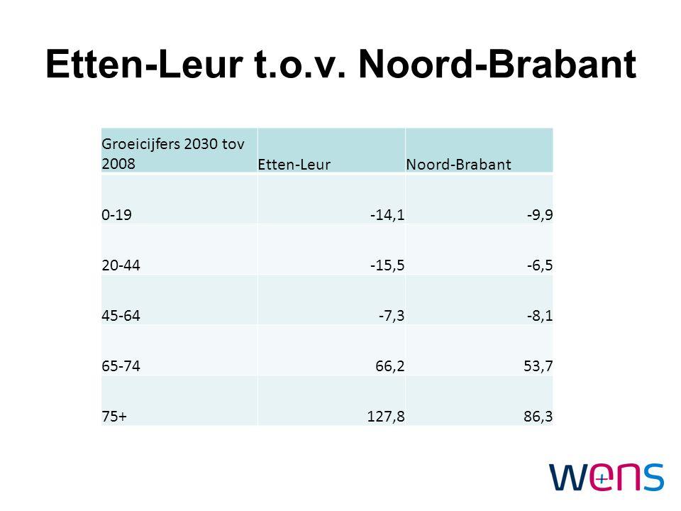 Etten-Leur t.o.v. Noord-Brabant Groeicijfers 2030 tov 2008Etten-LeurNoord-Brabant 0-19-14,1-9,9 20-44-15,5-6,5 45-64-7,3-8,1 65-7466,253,7 75+127,886,