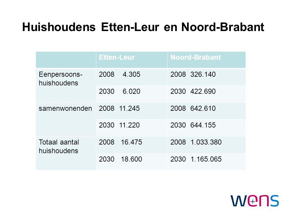 Huishoudens Etten-Leur en Noord-Brabant Etten-LeurNoord-Brabant Eenpersoons- huishoudens 2008 4.3052008 326.140 2030 6.0202030 422.690 samenwonenden20