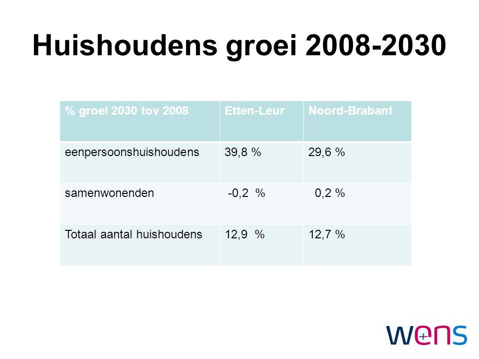 Huishoudens groei 2008-2030 % groei 2030 tov 2008Etten-LeurNoord-Brabant eenpersoonshuishoudens39,8 %29,6 % samenwonenden -0,2 % 0,2 % Totaal aantal h