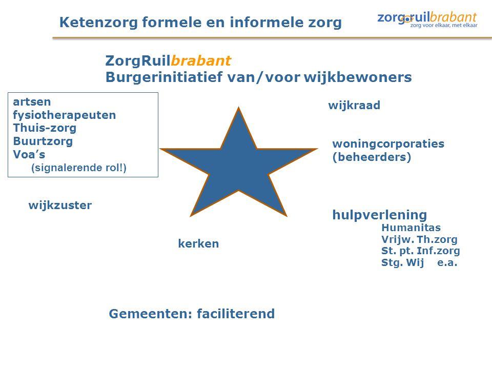 Ketenzorg formele en informele zorg wijkraad woningcorporaties (beheerders) Gemeenten: faciliterend hulpverlening Humanitas Vrijw. Th.zorg St. pt. Inf