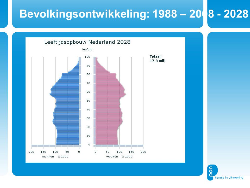 Bevolkingsontwikkeling: 1988 – 2008 - 2028