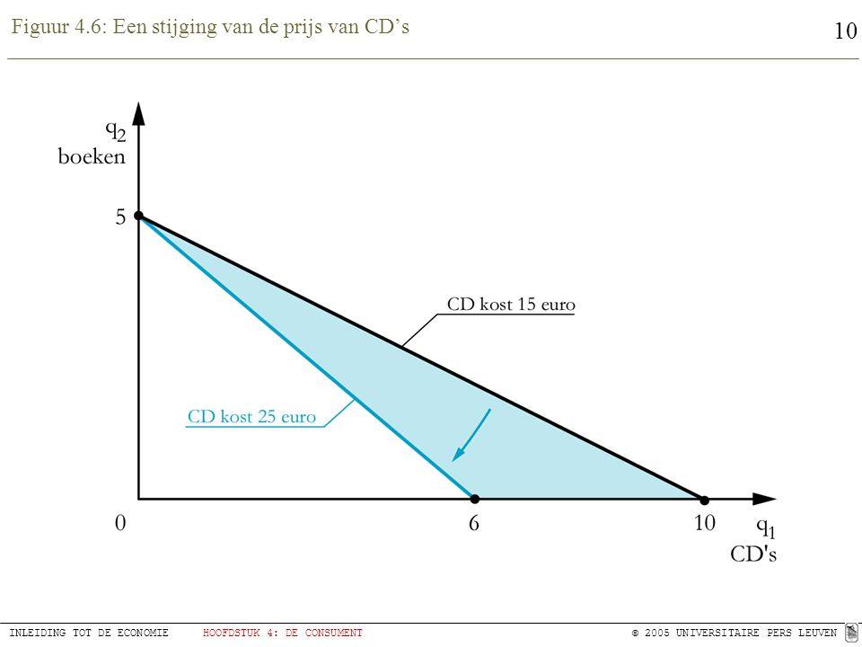 10 INLEIDING TOT DE ECONOMIEHOOFDSTUK 4: DE CONSUMENT© 2005 UNIVERSITAIRE PERS LEUVEN Figuur 4.6: Een stijging van de prijs van CD's