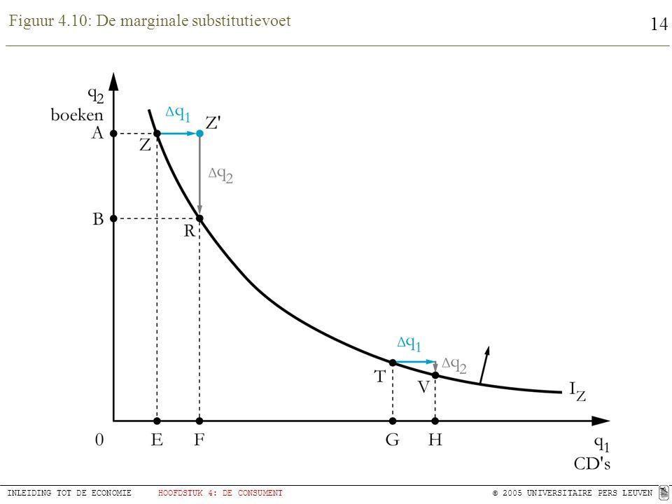 14 INLEIDING TOT DE ECONOMIEHOOFDSTUK 4: DE CONSUMENT© 2005 UNIVERSITAIRE PERS LEUVEN Figuur 4.10: De marginale substitutievoet