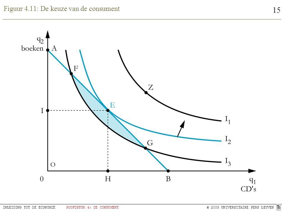 15 INLEIDING TOT DE ECONOMIEHOOFDSTUK 4: DE CONSUMENT© 2005 UNIVERSITAIRE PERS LEUVEN Figuur 4.11: De keuze van de consument