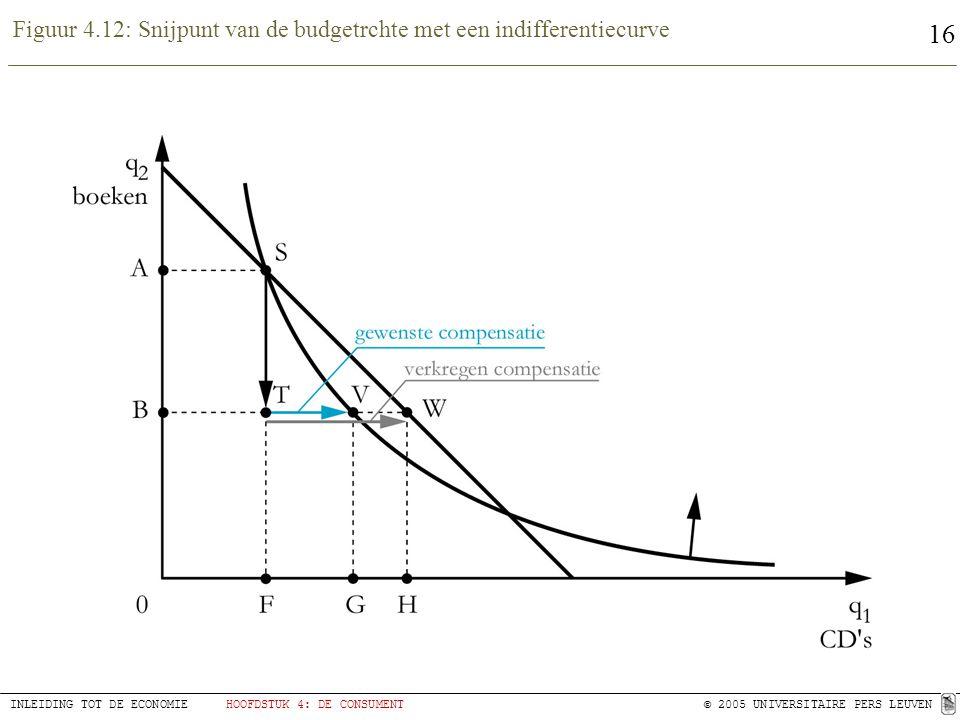 16 INLEIDING TOT DE ECONOMIEHOOFDSTUK 4: DE CONSUMENT© 2005 UNIVERSITAIRE PERS LEUVEN Figuur 4.12: Snijpunt van de budgetrchte met een indifferentiecu