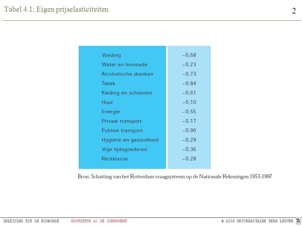 2 INLEIDING TOT DE ECONOMIEHOOFDSTUK 4: DE CONSUMENT© 2005 UNIVERSITAIRE PERS LEUVEN Tabel 4.1: Eigen prijselasticiteiten