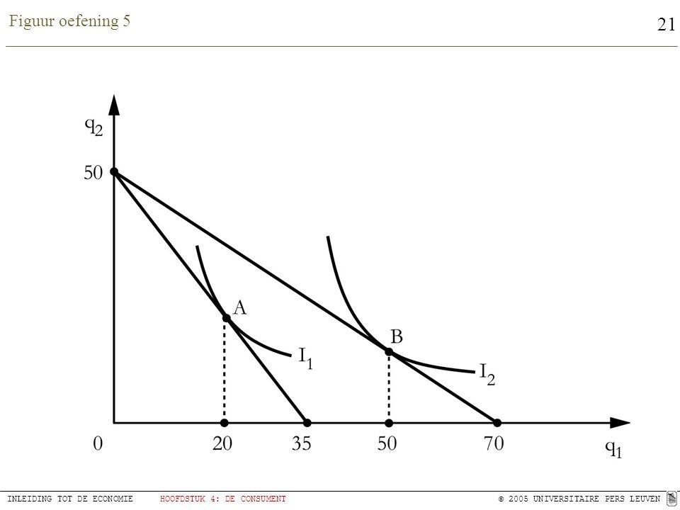 21 INLEIDING TOT DE ECONOMIEHOOFDSTUK 4: DE CONSUMENT© 2005 UNIVERSITAIRE PERS LEUVEN Figuur oefening 5