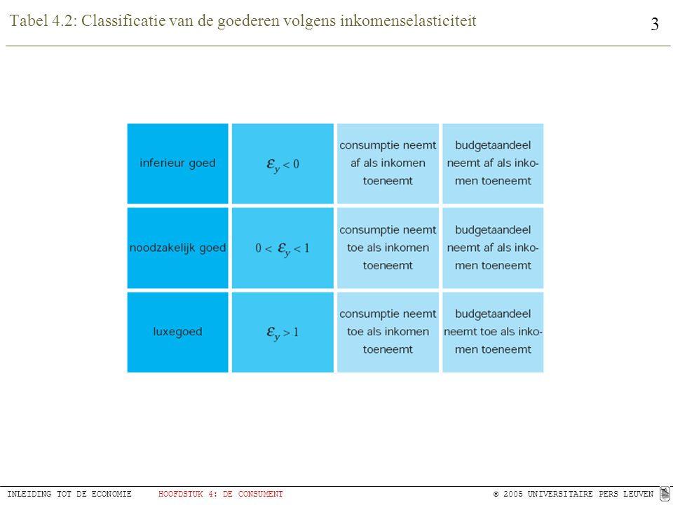 3 INLEIDING TOT DE ECONOMIEHOOFDSTUK 4: DE CONSUMENT© 2005 UNIVERSITAIRE PERS LEUVEN Tabel 4.2: Classificatie van de goederen volgens inkomenselastici