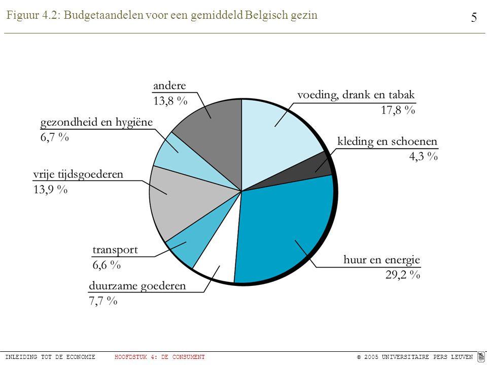 5 INLEIDING TOT DE ECONOMIEHOOFDSTUK 4: DE CONSUMENT© 2005 UNIVERSITAIRE PERS LEUVEN Figuur 4.2: Budgetaandelen voor een gemiddeld Belgisch gezin