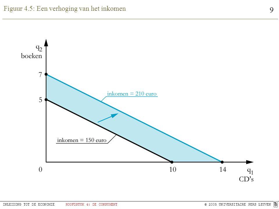 9 INLEIDING TOT DE ECONOMIEHOOFDSTUK 4: DE CONSUMENT© 2005 UNIVERSITAIRE PERS LEUVEN Figuur 4.5: Een verhoging van het inkomen