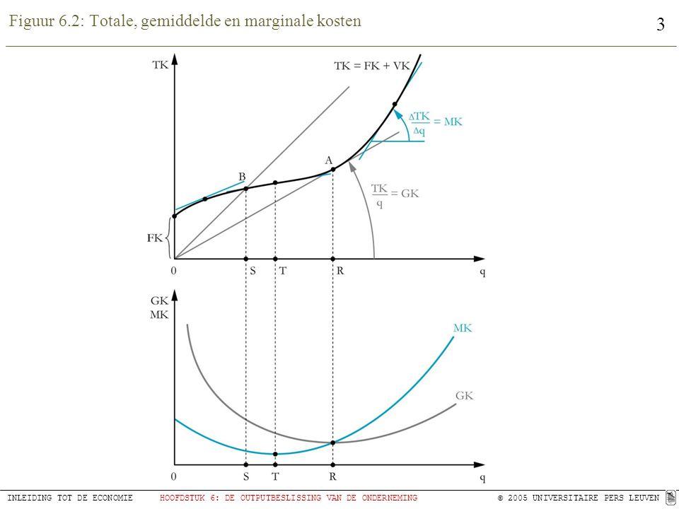 3 INLEIDING TOT DE ECONOMIEHOOFDSTUK 6: DE OUTPUTBESLISSING VAN DE ONDERNEMING © 2005 UNIVERSITAIRE PERS LEUVEN Figuur 6.2: Totale, gemiddelde en marginale kosten