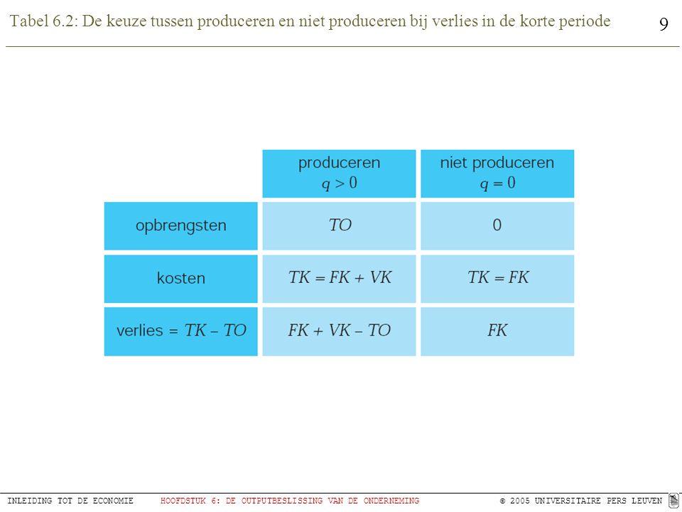 9 INLEIDING TOT DE ECONOMIEHOOFDSTUK 6: DE OUTPUTBESLISSING VAN DE ONDERNEMING © 2005 UNIVERSITAIRE PERS LEUVEN Tabel 6.2: De keuze tussen produceren en niet produceren bij verlies in de korte periode