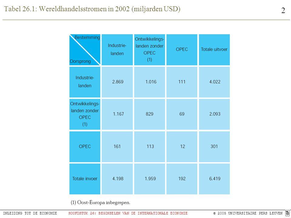 3 INLEIDING TOT DE ECONOMIEHOOFDSTUK 26: BEGINSELEN VAN DE INTERNATIONALE ECONOMIE © 2005 UNIVERSITAIRE PERS LEUVEN Tabel 26.2: evolutie van import en importaandelen van een aantal landen tussen 1990 en 2002
