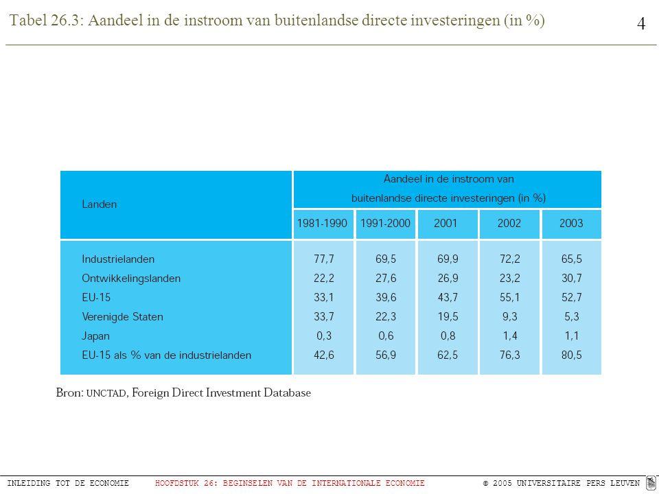 4 INLEIDING TOT DE ECONOMIEHOOFDSTUK 26: BEGINSELEN VAN DE INTERNATIONALE ECONOMIE © 2005 UNIVERSITAIRE PERS LEUVEN Tabel 26.3: Aandeel in de instroom van buitenlandse directe investeringen (in %)