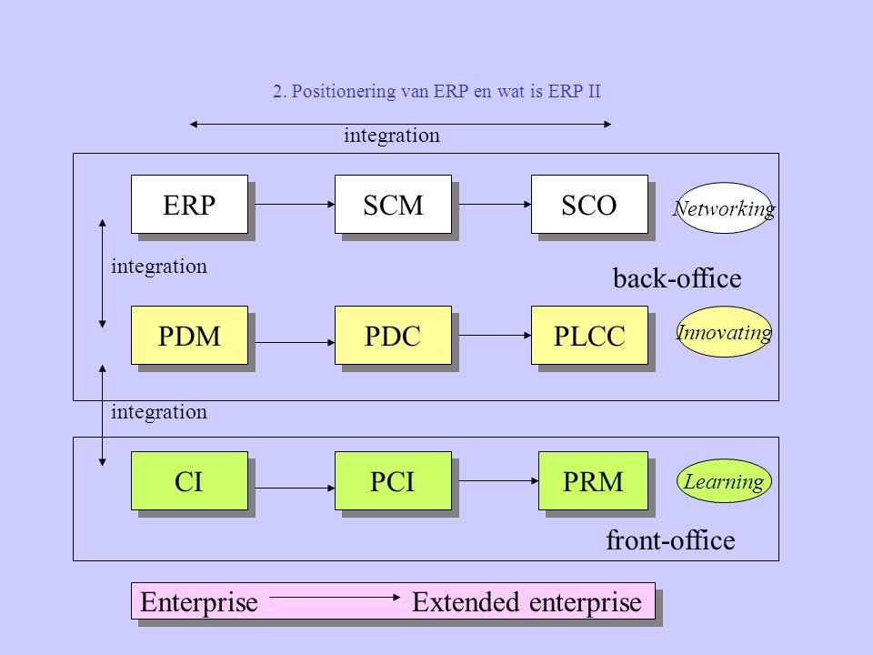 2. Positionering van ERP en wat is ERP II ERP SCM SCO PDM PDC PLCC CI PCI PRM back-office front-office Enterprise Extended enterprise integration Netw