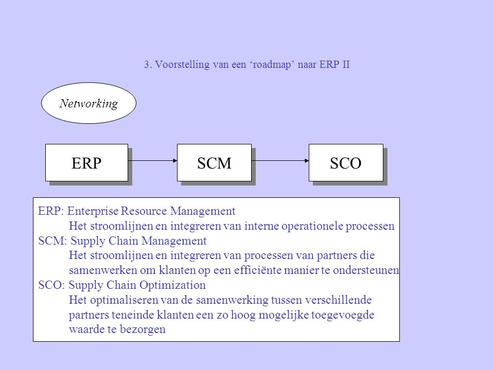 3. Voorstelling van een 'roadmap' naar ERP II Networking ERP SCM SCO ERP: Enterprise Resource Management Het stroomlijnen en integreren van interne op