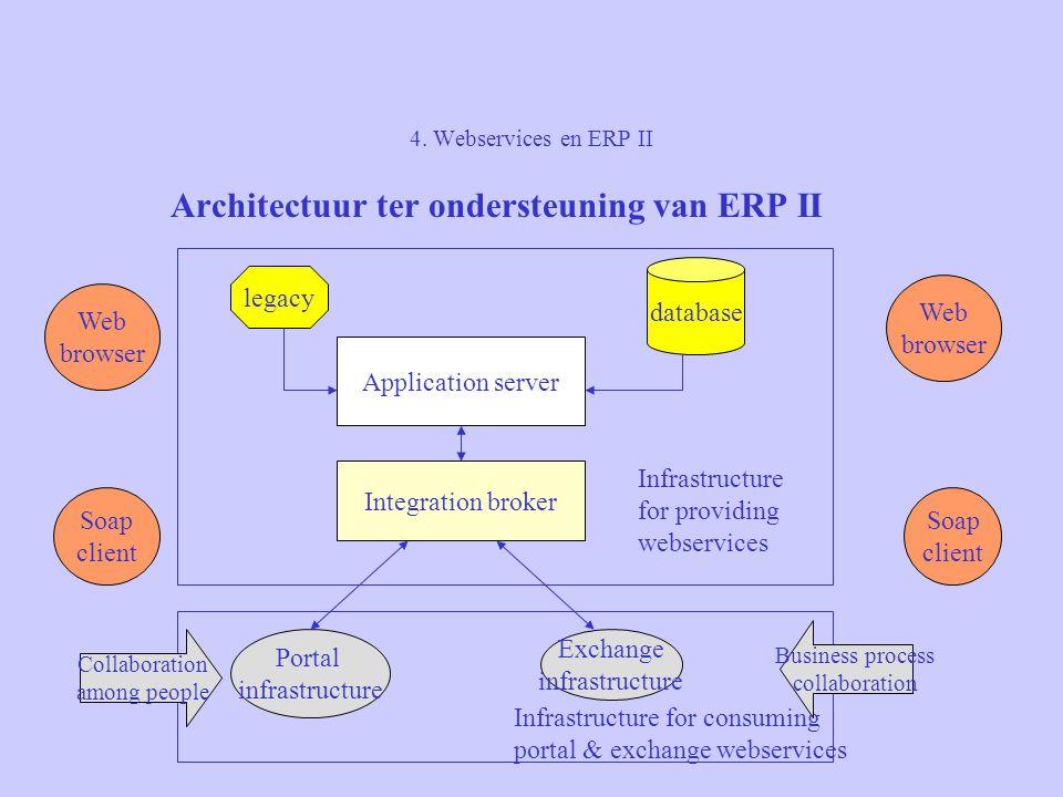 4. Webservices en ERP II Architectuur ter ondersteuning van ERP II Application server Integration broker Portal infrastructure Exchange infrastructure