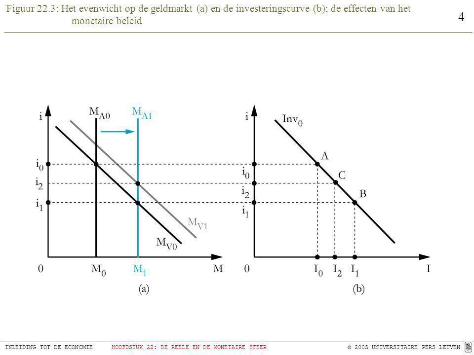 4 INLEIDING TOT DE ECONOMIEHOOFDSTUK 22: DE REELE EN DE MONETAIRE SFEER © 2005 UNIVERSITAIRE PERS LEUVEN Figuur 22.3: Het evenwicht op de geldmarkt (a