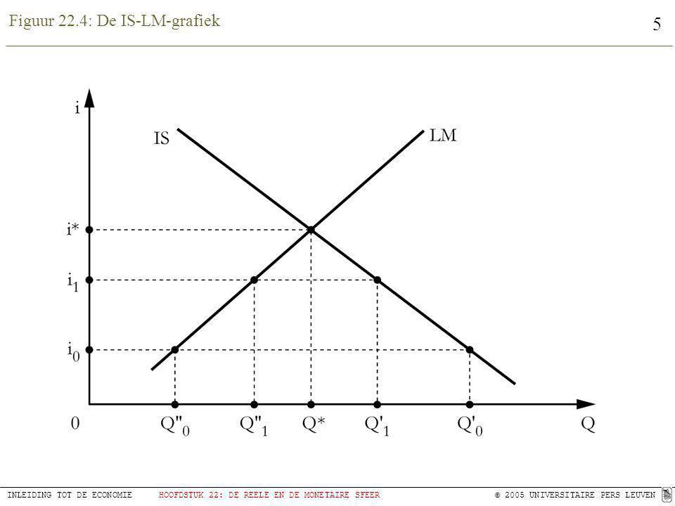 5 INLEIDING TOT DE ECONOMIEHOOFDSTUK 22: DE REELE EN DE MONETAIRE SFEER © 2005 UNIVERSITAIRE PERS LEUVEN Figuur 22.4: De IS-LM-grafiek