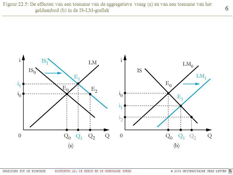 6 INLEIDING TOT DE ECONOMIEHOOFDSTUK 22: DE REELE EN DE MONETAIRE SFEER © 2005 UNIVERSITAIRE PERS LEUVEN Figuur 22.5: De effecten van een toename van