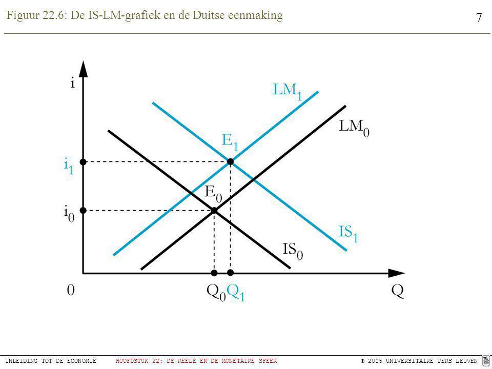 7 INLEIDING TOT DE ECONOMIEHOOFDSTUK 22: DE REELE EN DE MONETAIRE SFEER © 2005 UNIVERSITAIRE PERS LEUVEN Figuur 22.6: De IS-LM-grafiek en de Duitse ee