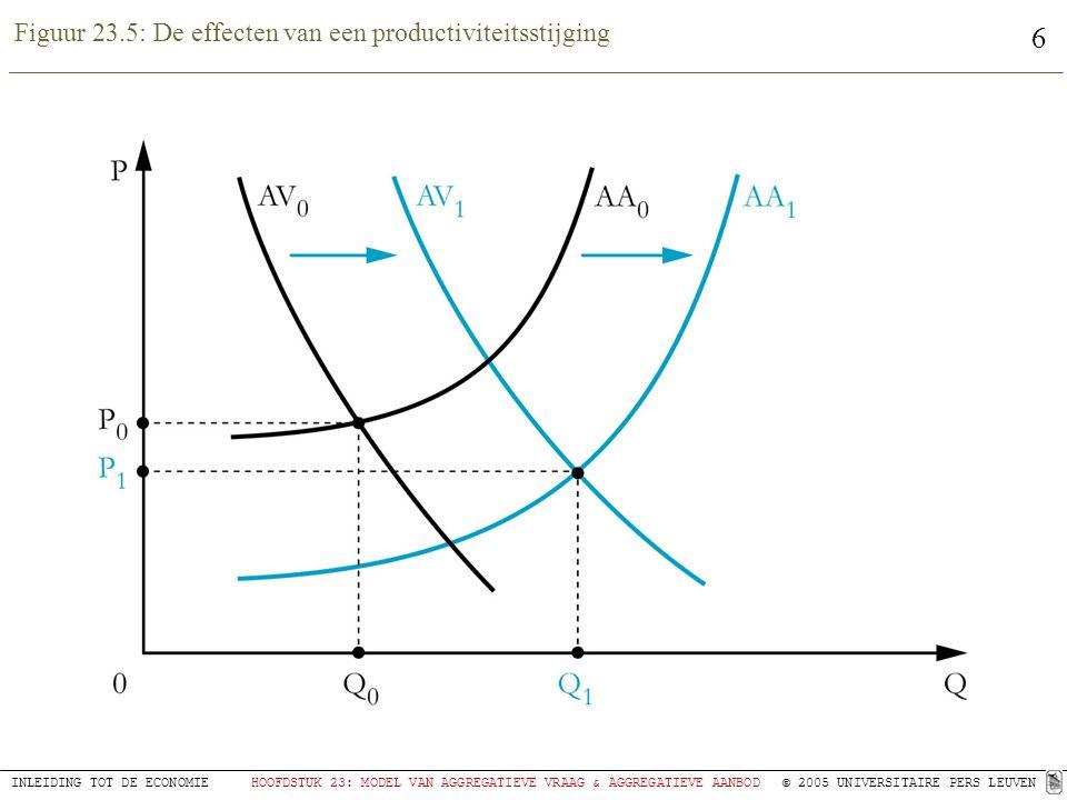 7 INLEIDING TOT DE ECONOMIEHOOFDSTUK 23: MODEL VAN AGGREGATIEVE VRAAG & AGGREGATIEVE AANBOD © 2005 UNIVERSITAIRE PERS LEUVEN Figuur 23.6: De bepaling van de output en het algemeen prijspeil bij een horizontale AA-curve (a) en bij een verticale AA-curve (b)